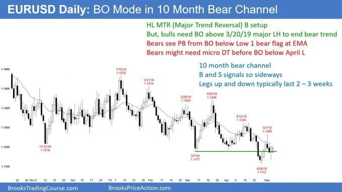 EURUSD daily Forex chart in breakout mode in bear channel