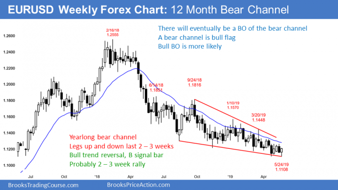 EURUSD weekly Forex chart bull trend reversal in wedge bear channel
