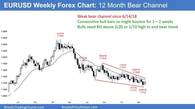 EURUSD weekly Forex chart in 12 month bear channel