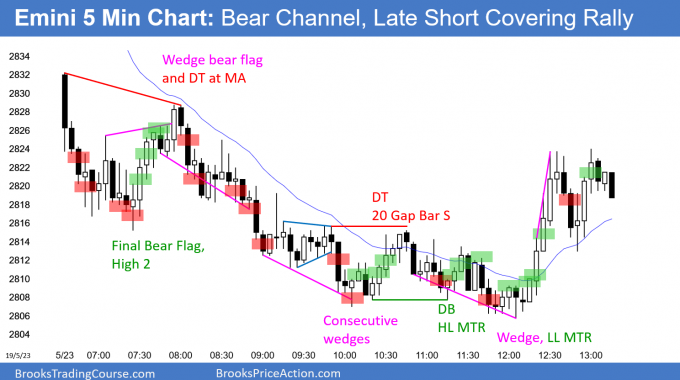 Emini bear channel and then short covering rally