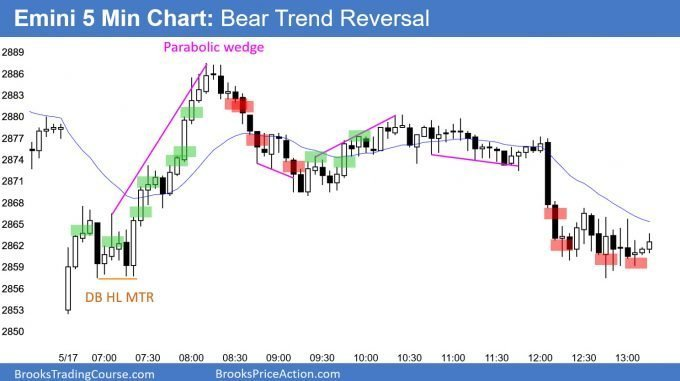 Emini bear trend reversal after parabolic wedge