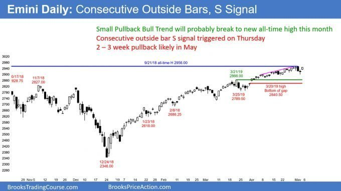 Emini daily candlestick chart has consecutive outside bar top