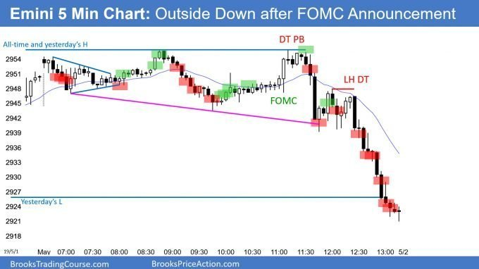 Emini outside down day after FOMC announcement
