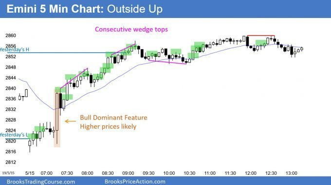 Emini outside up day with bull dominant feature