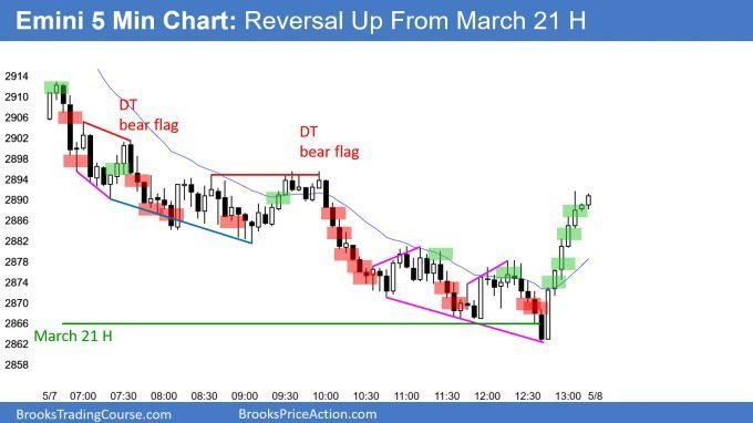 Emini sell vacuum test of breakout point