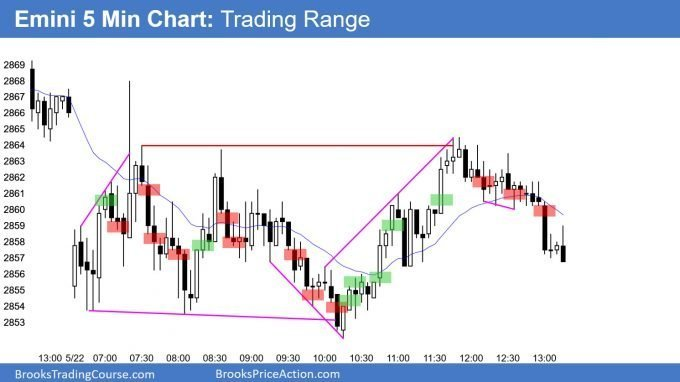 Emini trading range within a triangle