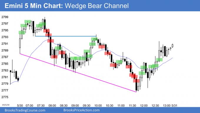 Emini wedge bear channel
