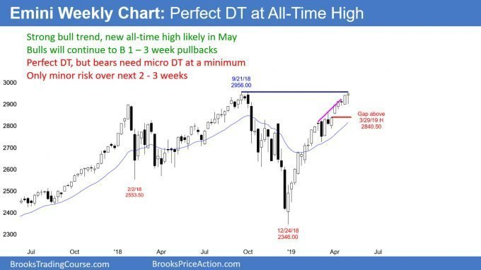 Emini weekly candlestick chart has perfect double top