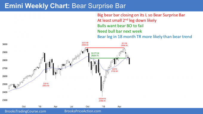 Emini weekly chart Bear Surprise Bar