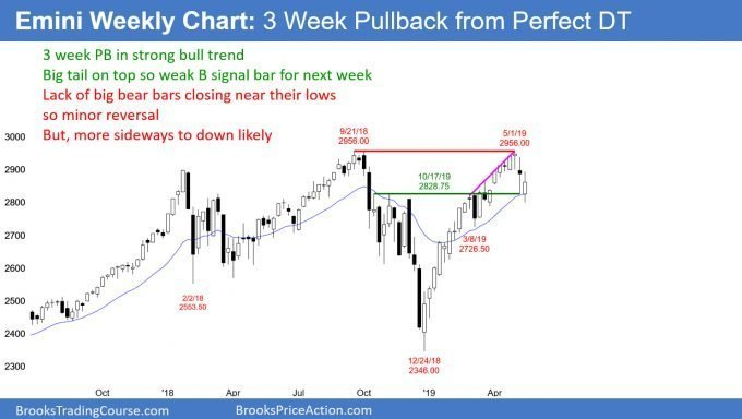 Emini weekly chart in minor reversal down from double top