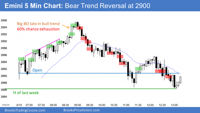 Bear trend reversal day at 2900