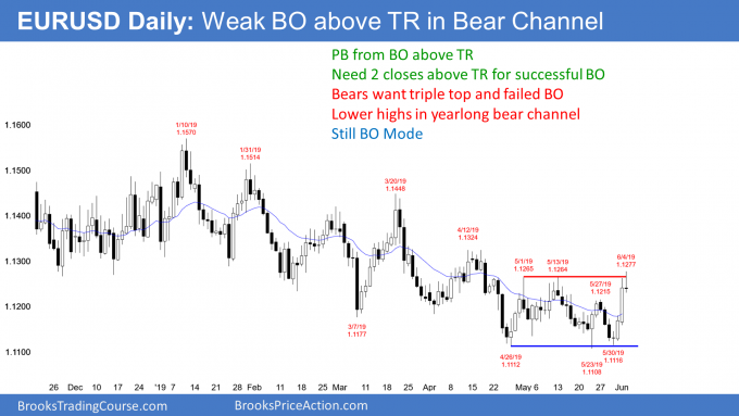 EURUSD Forex breakout above trading range in bear channel