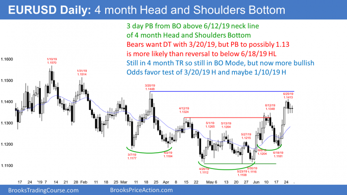 EURUSD Forex bull flag after head and shoulders bottom