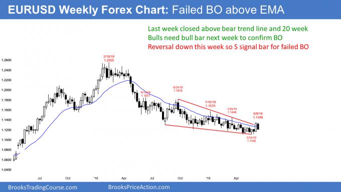 EURUSD Forex failed breakout above bear trend line