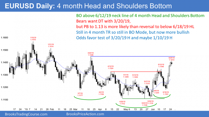 EURUSD Forex head and shoulders bottom and minor double top