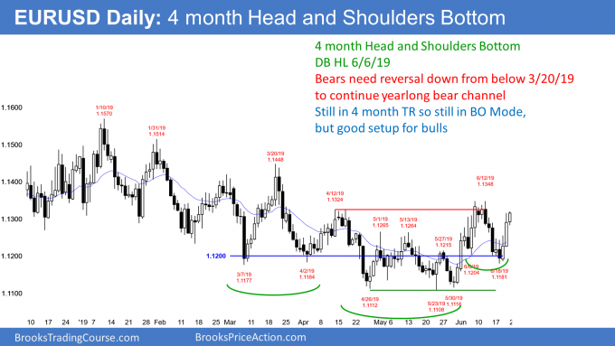 EURUSD Forex head and shoulders bottom but no breakout yet
