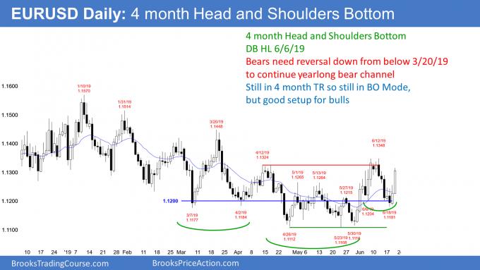 EURUSD Forex head and shoulders bottom major trend reversal