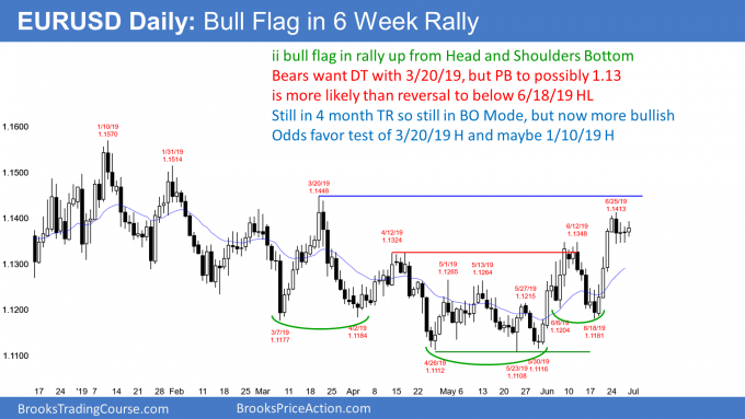 EURUSD Forex ii bull flag after head and shoulders bottom