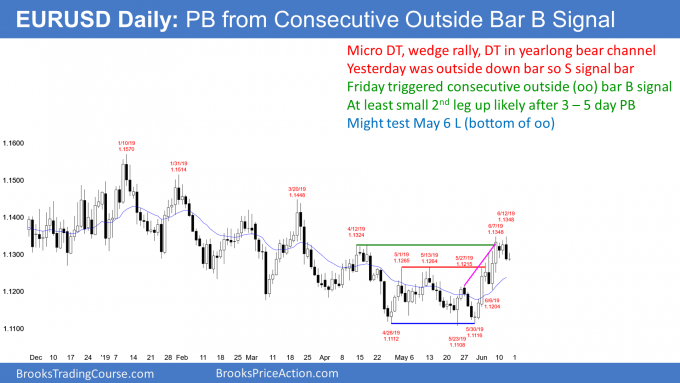 EURUSD Forex outside down bar sell signal for minor trend reversal down