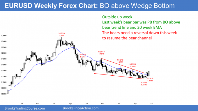 EURUSD Forex outside up week and breakout above bear channel