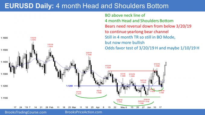EURUSD Forex trend reversal up from head and shoulders bottom