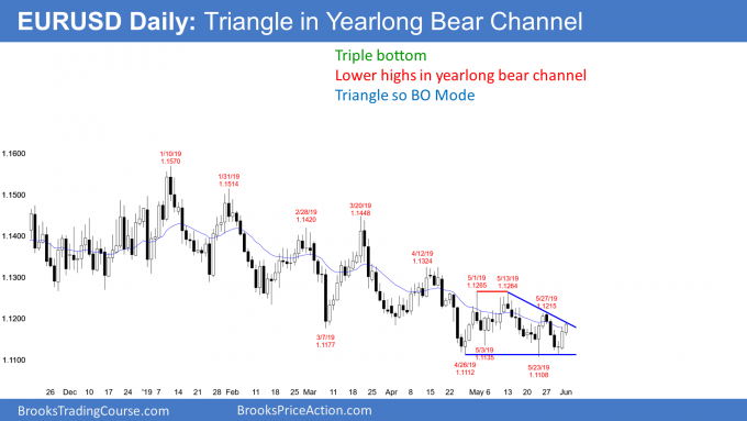 EURUSD Forex triangle in bear channel