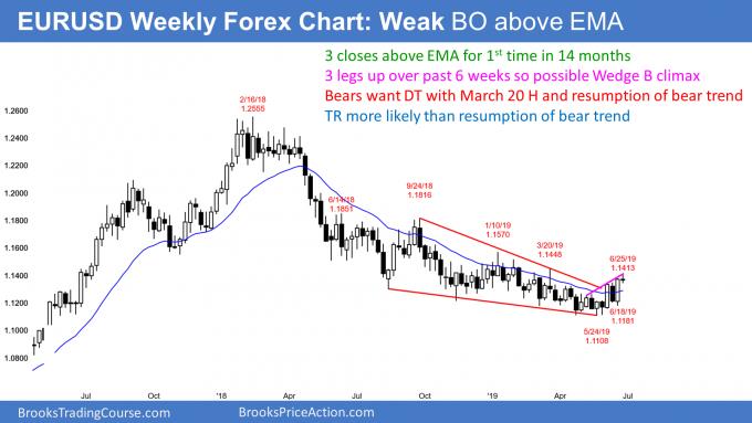 EURUSD Forex wedge bear flag but in trading range