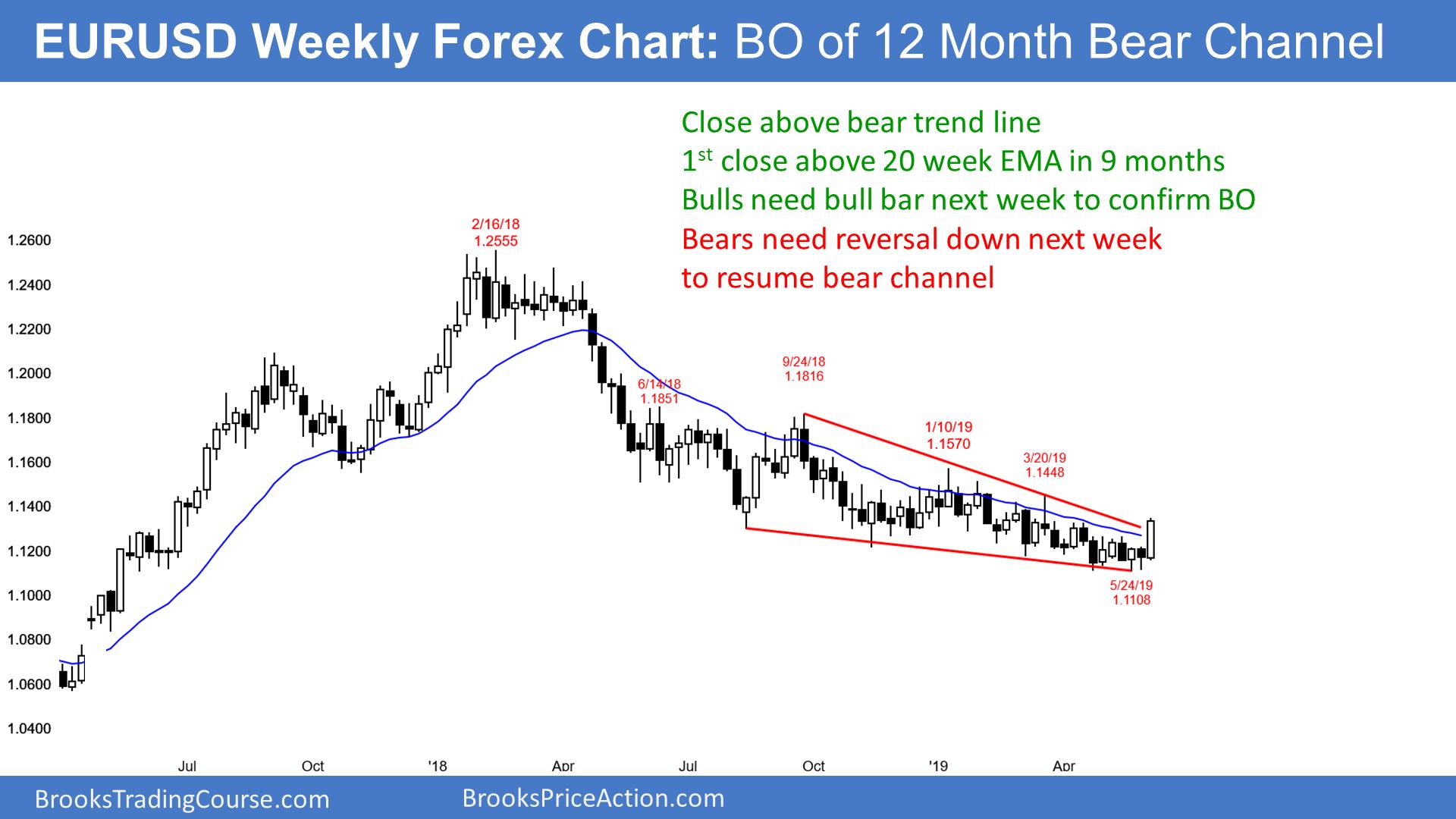 Forex 20 a week