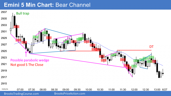 Emini bear channel