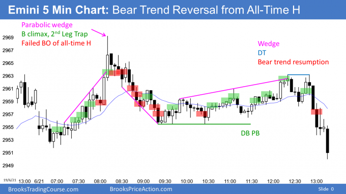 Emini bear trend reversal day from all time high