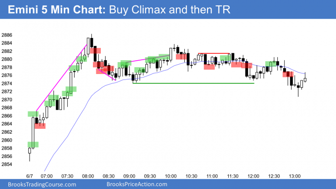 Emini bull trend from the open and then buy climax