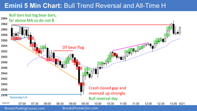 Emini bull trend reversal and all time high