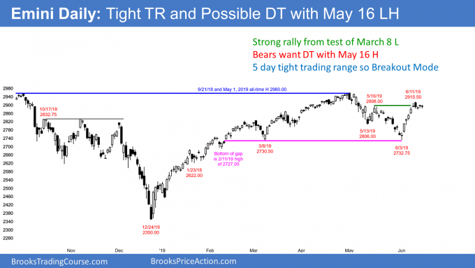 Emini daily candlestick chart in tight trading range ahead of FOMC