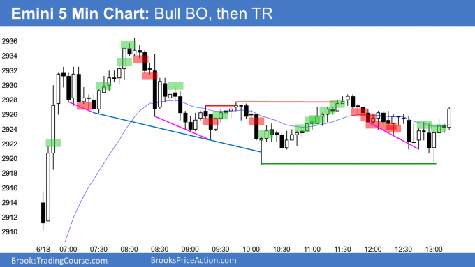 Emini gap up and bull trend from the open and then trading range