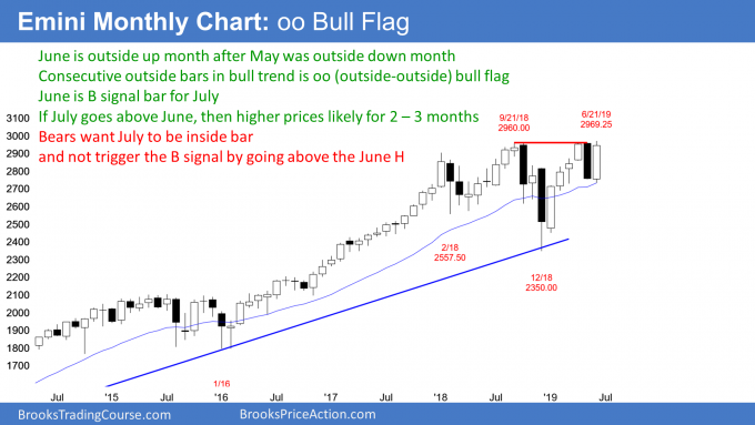 Emini monthly candlestick chart oo bull flag and expanding triangle