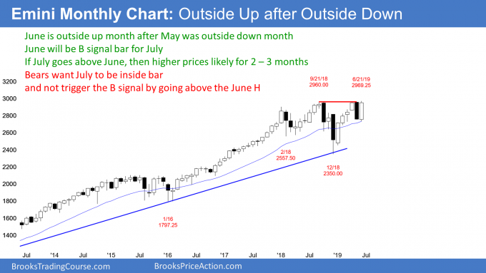 Emini monthly chart has consecutive outside bars