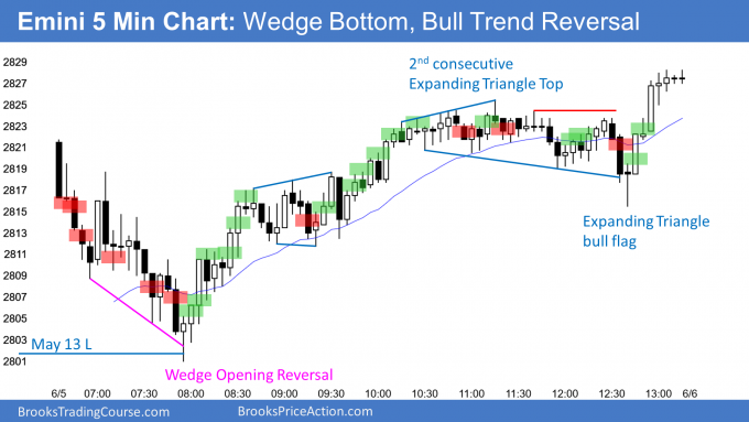 Emini opening reversal up from wedge bottom
