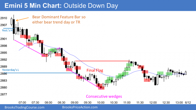 Emini outside down day