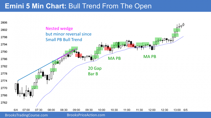 Emini small pullback bull trend and test 2800 big round number