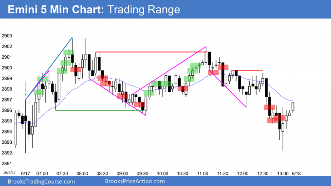 Emini trading range and double top at 2900 Big Round Number