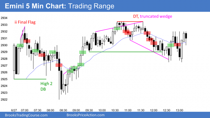 Emini trading range day and inside day