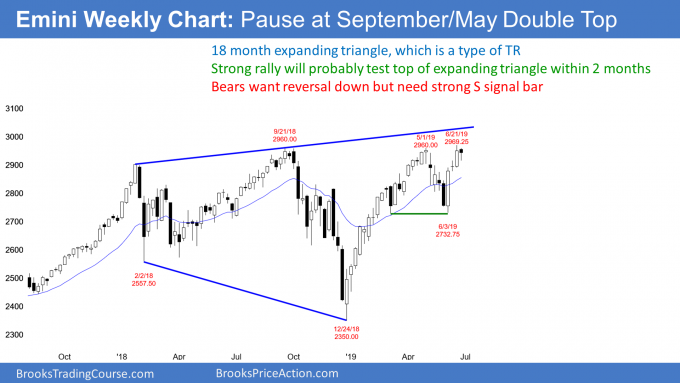 Emini weekly candle stick chart pullback in bull trend