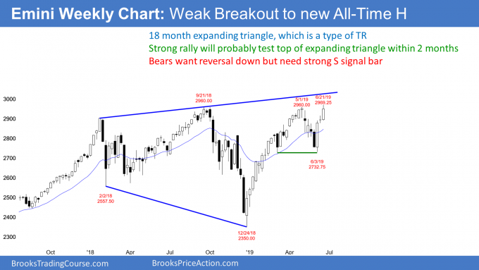 Emini weekly chart testing top of expanding triangle