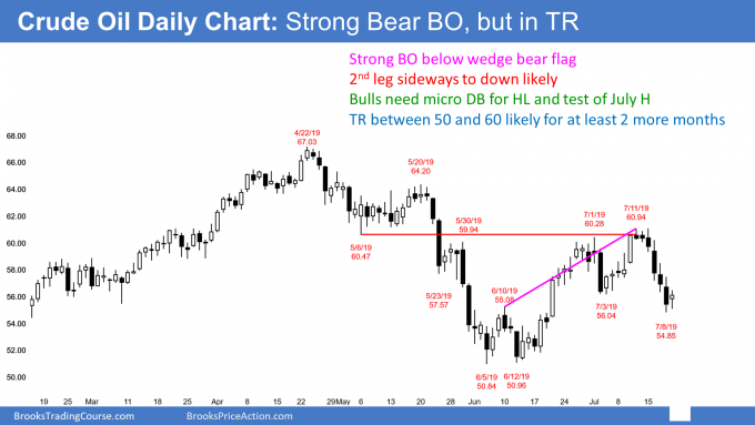 Crude oil daily candlestick chart has strong breakout below wedge bear flag