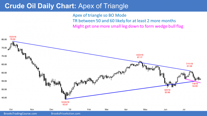 Crude oil daily chart apex of triangle