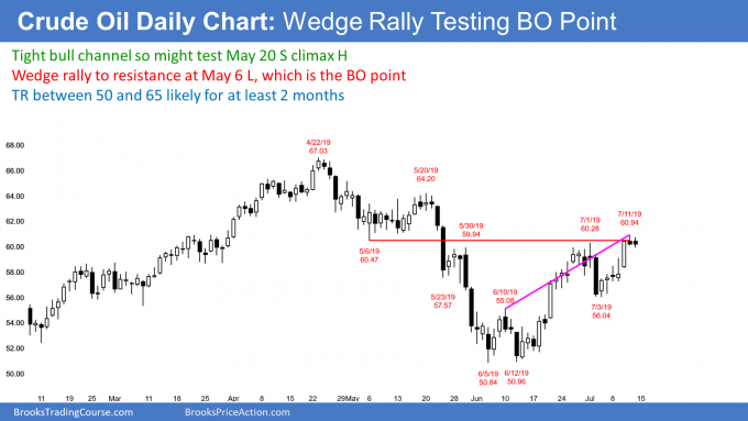 Crude oil futures wedge rally to breakout point so breakout test