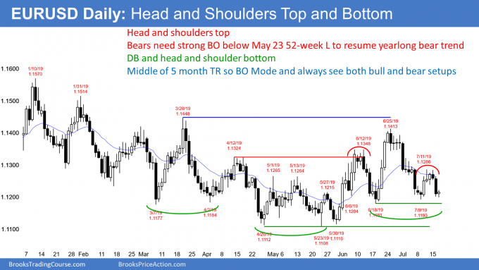 EURUSD Forex Head and Shoulders top and bottom