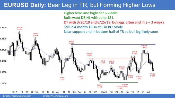 EURUSD Forex bear leg in 5 month trading range