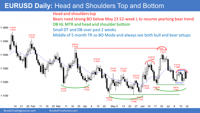 EURUSD Forex double top and bottom and head and shoulders top and bottom