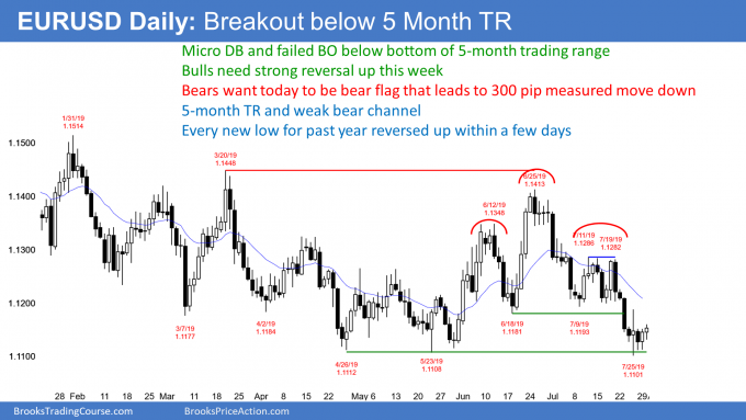 EURUSD Forex failed breakout below 5 month trading range ahead of FOMC